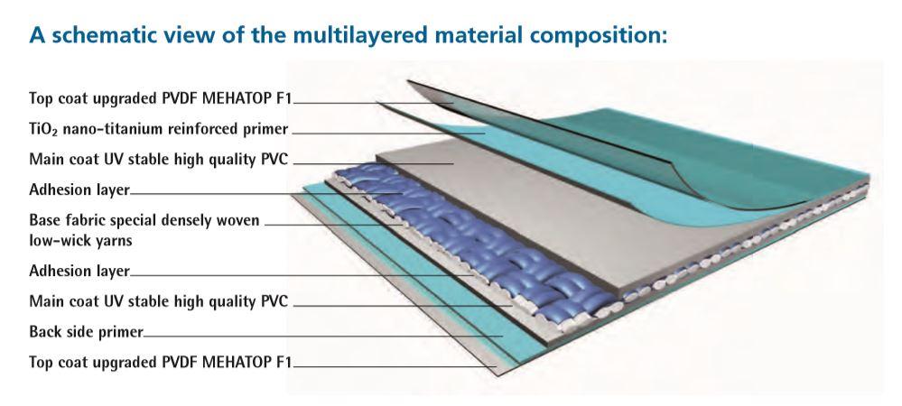Chất liệu vải bạt Meghies sản xuất tại Đức
